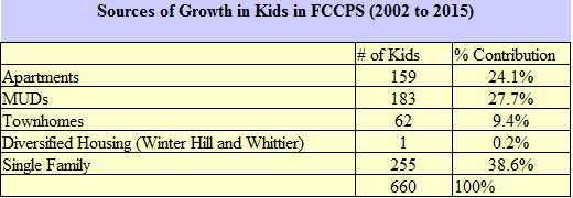 Table 1 Sources of Growth in Kids