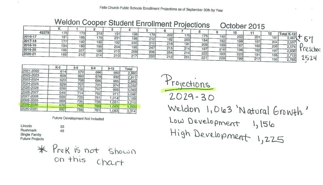 weldon cooper projections